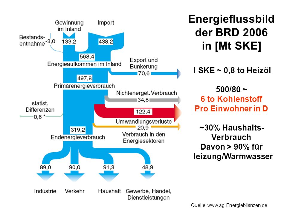 Energieflussbild der BRD 2006 in [Mt SKE]